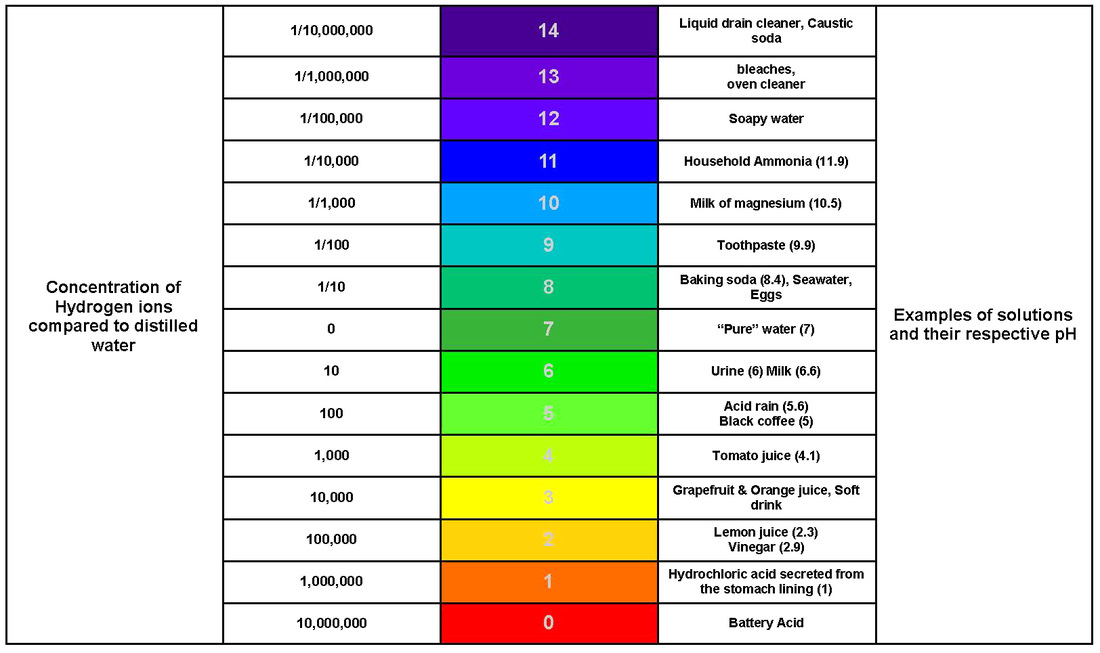 Dissolved Oxygen Color Chart Water Pollution
